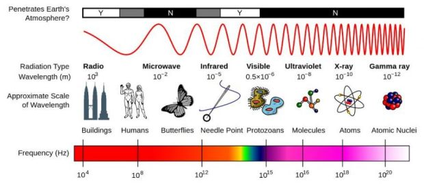 relationshi-between-wavelength-and-frequency-explained-in-a-chart-superb-light-frequency-chart-7-888-x-386